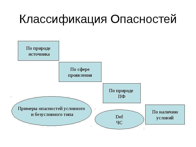 Классификация Опасностей