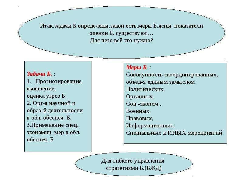 Общая характеристика спектра современных угроз и опасностей для жизнедеятельности, слайд 27
