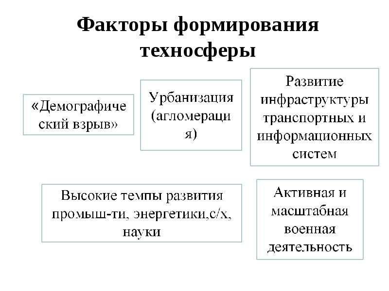 Факторы формирования техносферы