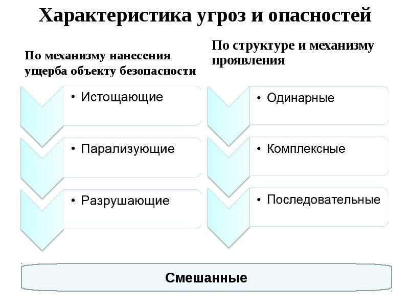 Характеристика угроз и опасностей По механизму нанесения ущерба объекту безопасности