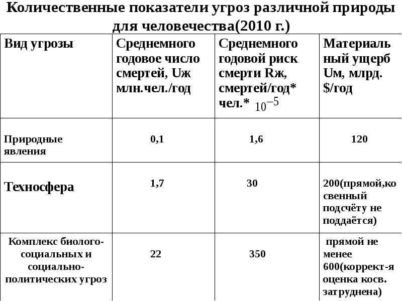 Количественные показатели угроз различной природы для человечества(2010 г. )