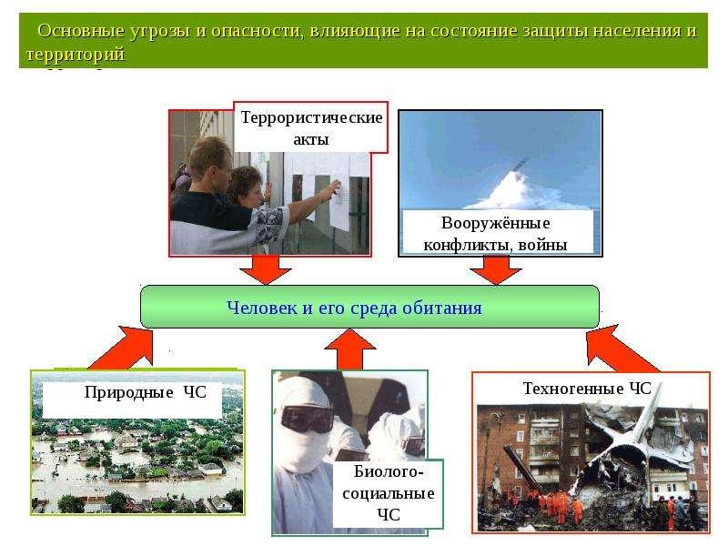 Общая характеристика спектра современных угроз и опасностей для жизнедеятельности, слайд 43