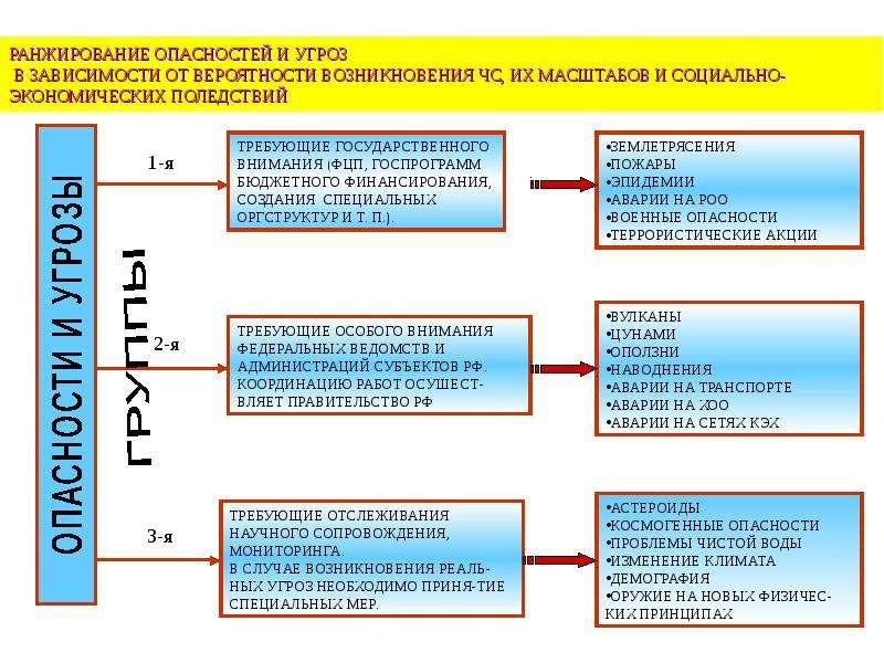 Общая характеристика спектра современных угроз и опасностей для жизнедеятельности, слайд 44