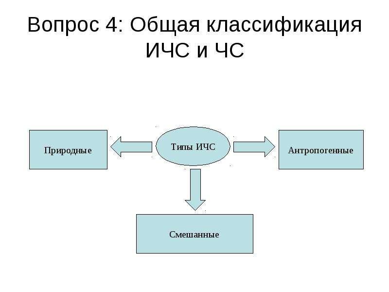 Вопрос 4: Общая классификация ИЧС и ЧС
