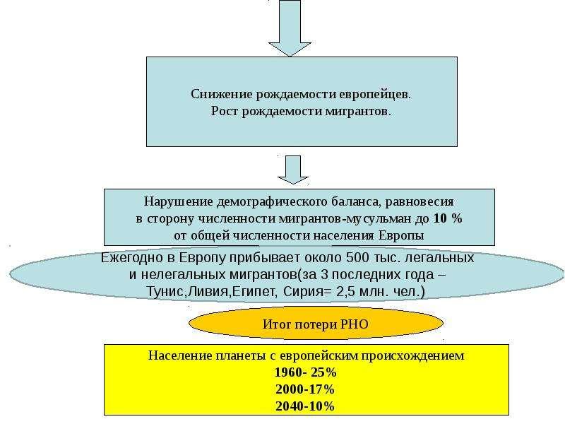 Общая характеристика спектра современных угроз и опасностей для жизнедеятельности, слайд 53
