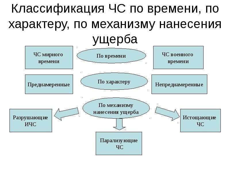 Классификация ЧС по времени, по характеру, по механизму нанесения ущерба