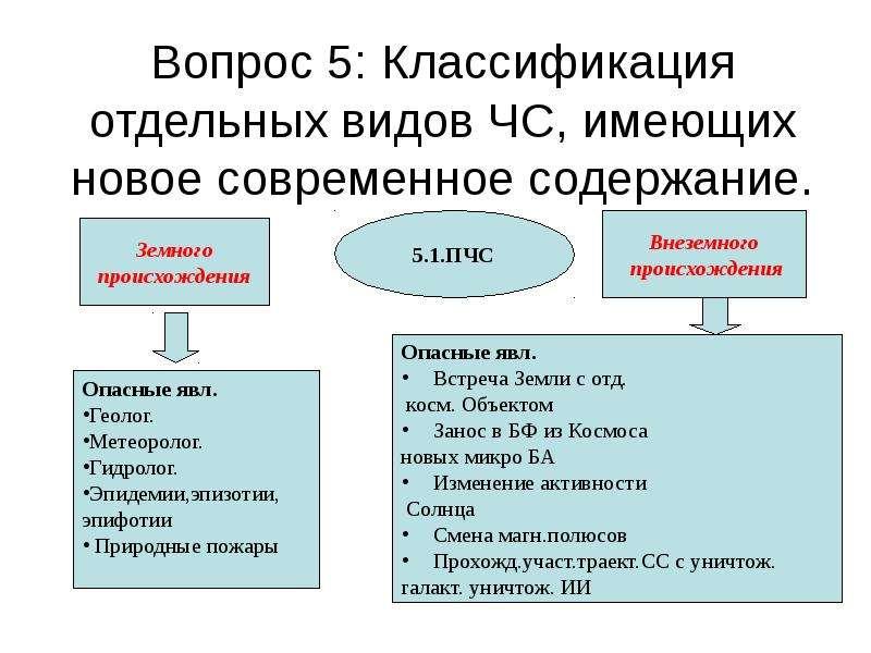 Вопрос 5: Классификация отдельных видов ЧС, имеющих новое современное содержание.