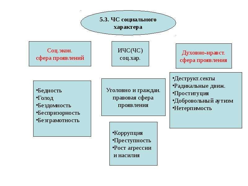 Общая характеристика спектра современных угроз и опасностей для жизнедеятельности, слайд 58