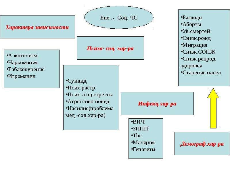 Общая характеристика спектра современных угроз и опасностей для жизнедеятельности, слайд 60