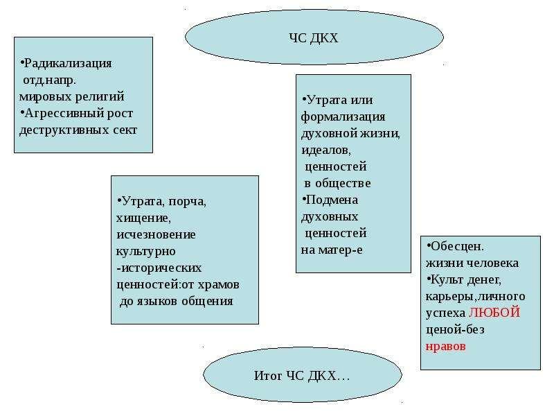 Общая характеристика спектра современных угроз и опасностей для жизнедеятельности, слайд 62
