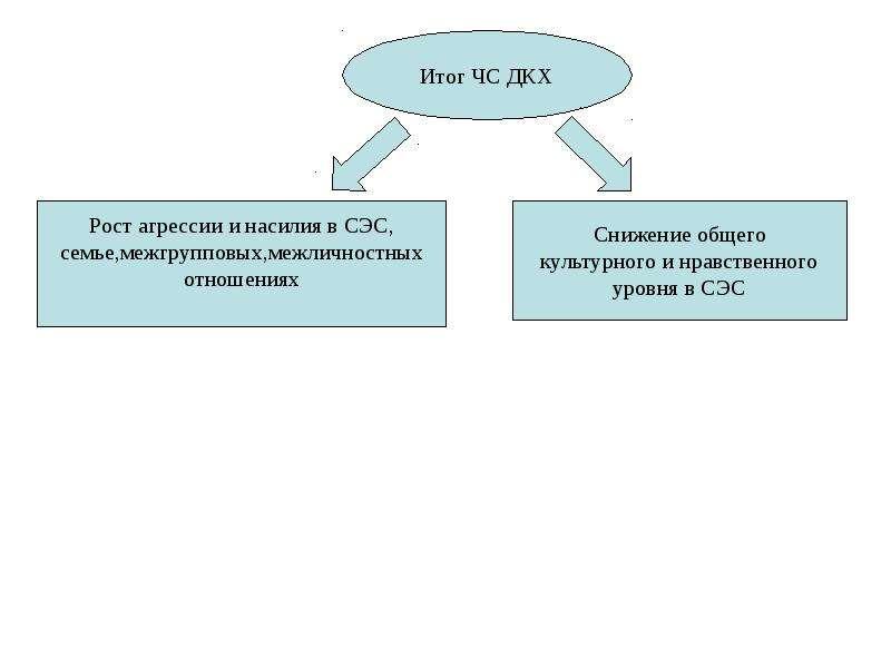Общая характеристика спектра современных угроз и опасностей для жизнедеятельности, слайд 63