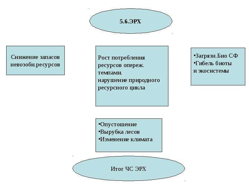 Общая характеристика спектра современных угроз и опасностей для жизнедеятельности, слайд 64
