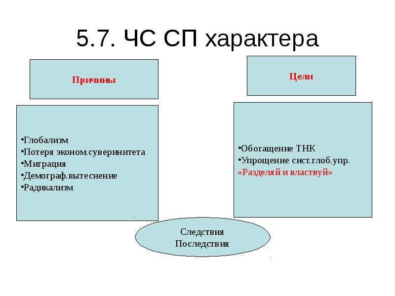 5. 7. ЧС СП характера