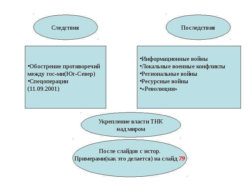 Общая характеристика спектра современных угроз и опасностей для жизнедеятельности, слайд 67