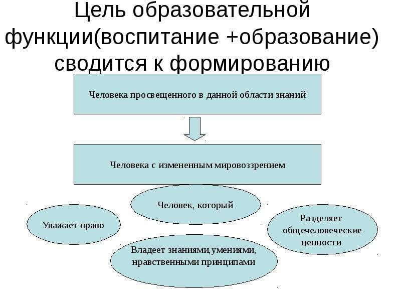 Цель образовательной функции(воспитание +образование) сводится к формированию