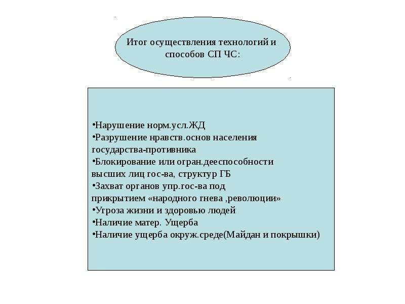 Общая характеристика спектра современных угроз и опасностей для жизнедеятельности, слайд 88