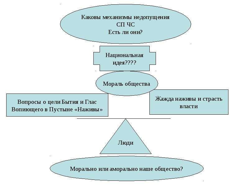 Общая характеристика спектра современных угроз и опасностей для жизнедеятельности, слайд 97
