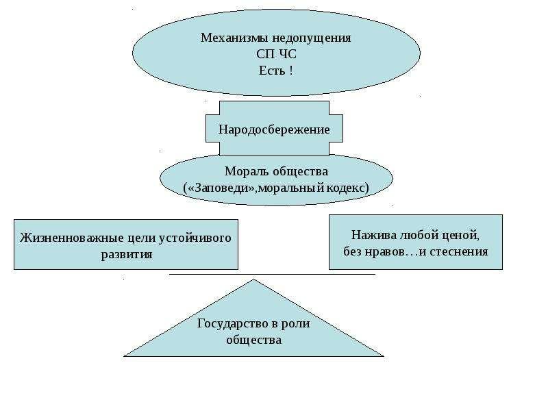 Общая характеристика спектра современных угроз и опасностей для жизнедеятельности, слайд 99
