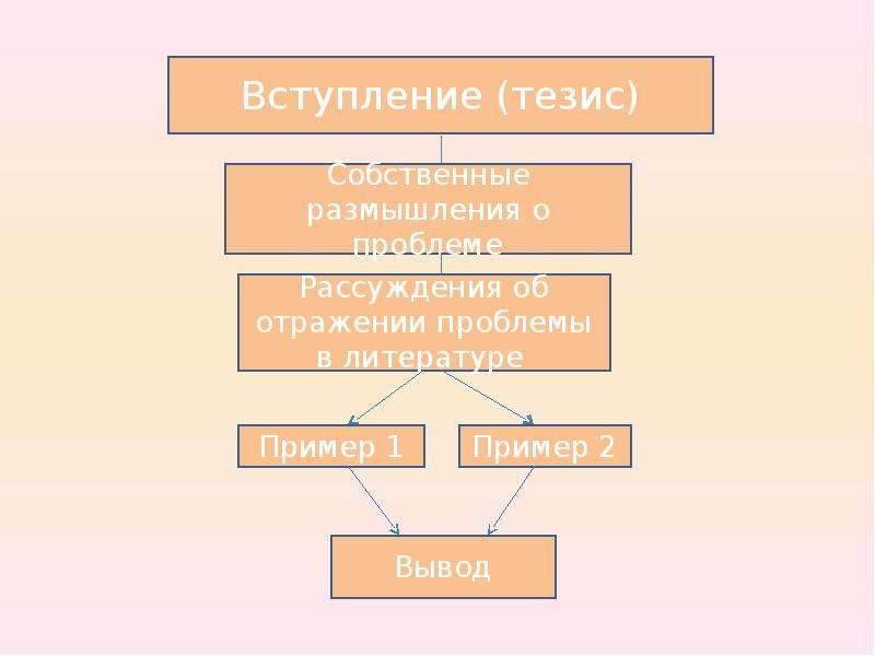 Подготовка к выпускному сочинению, слайд 3