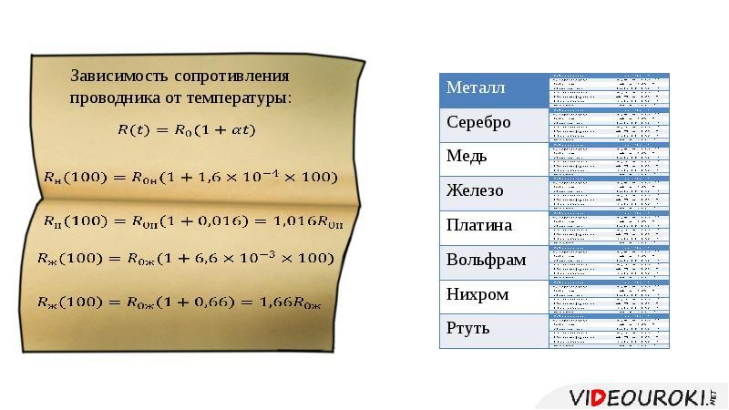 Электронная проводимость металлов. Зависимость сопротивления от температуры, рис. 12
