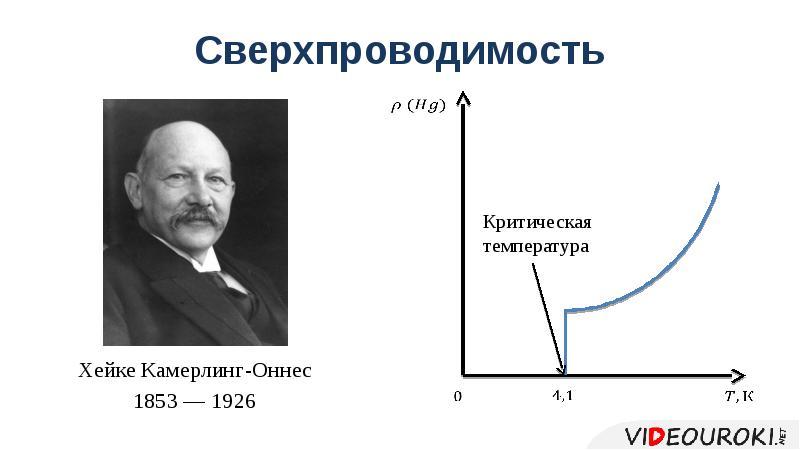 Сверхпроводимость Хейке Камерлинг-Оннес 1853 — 1926