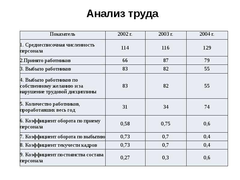 Экономический анализ деятельности предприятия (организации), слайд 13