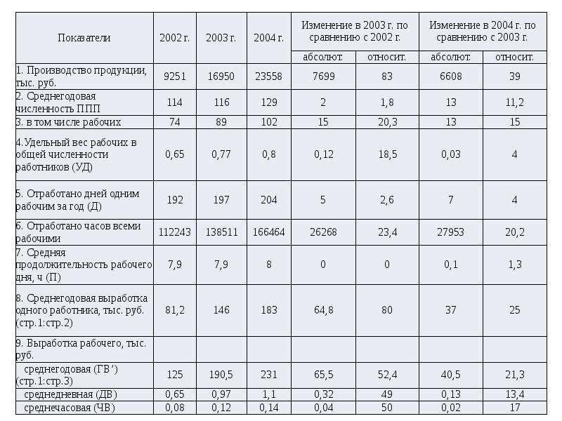 Экономический анализ деятельности предприятия (организации), слайд 14