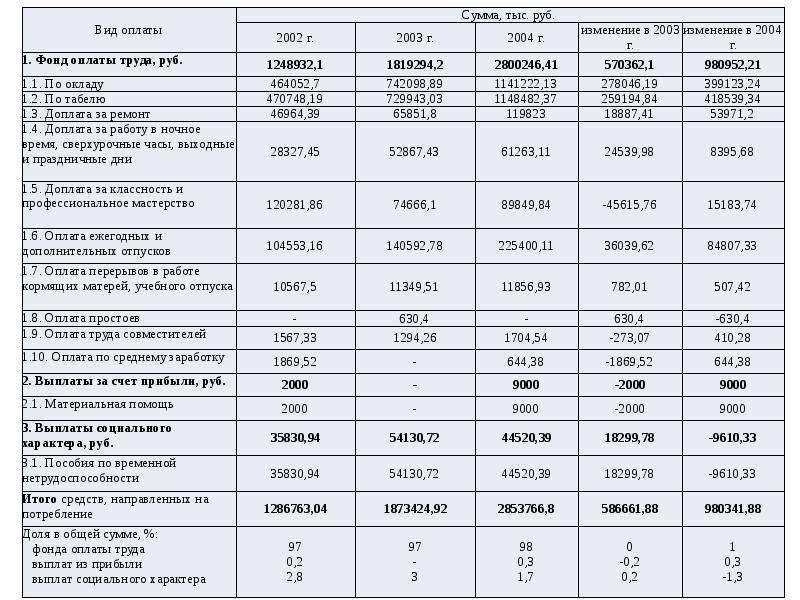 Экономический анализ деятельности предприятия (организации), слайд 15