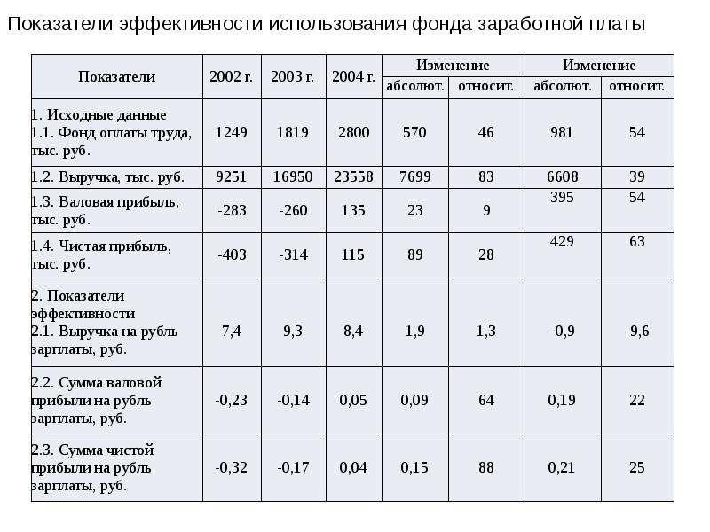 Экономический анализ деятельности предприятия (организации), слайд 16