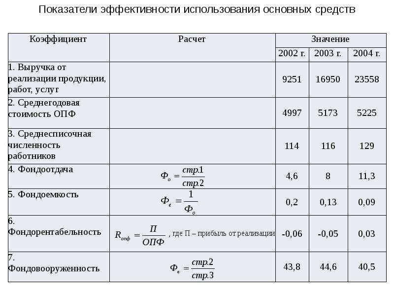 Экономический анализ деятельности предприятия (организации), слайд 22