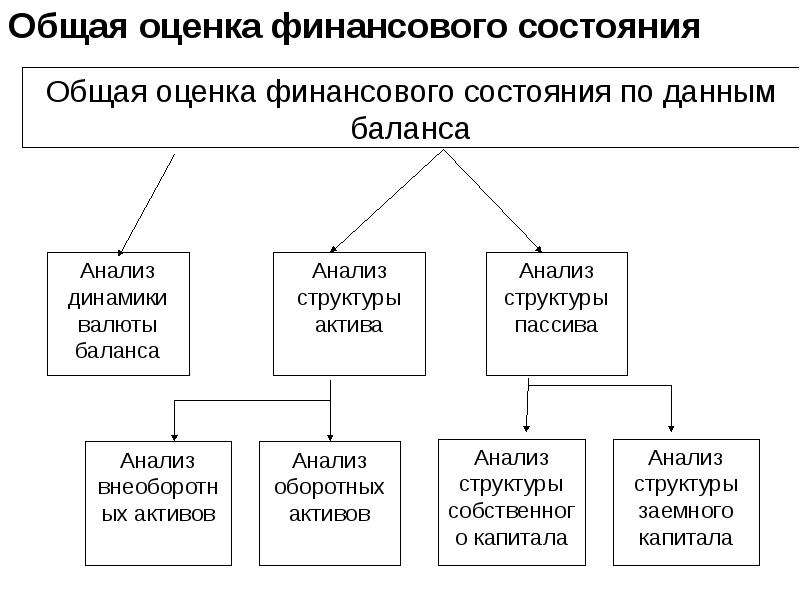 Общая оценка финансового состояния