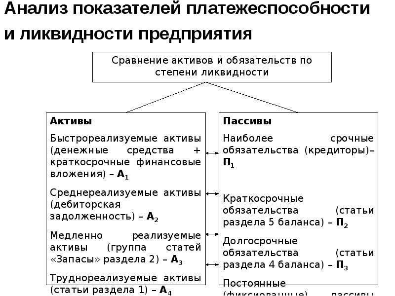 Анализ показателей платежеспособности и ликвидности предприятия
