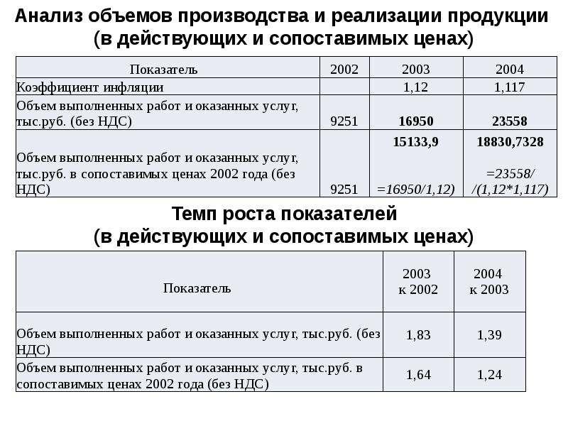 Анализ объемов производства и реализации продукции (в действующих и сопоставимых ценах)