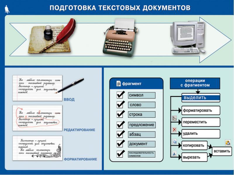 Редактирование текста: работа с фрагментами и поиском информации, слайд 4