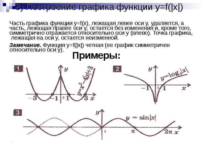 8) Построение графика функции y=f( x ) Часть графика функции y=f(x), лежащая левее оси y, удаляется,