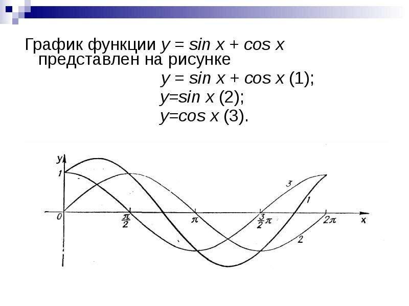 График функции у = sin x + cos x представлен на рисунке График функции у = sin x + cos x представлен