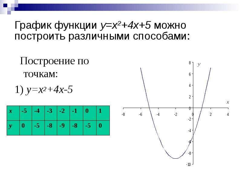 График функции y=x2+4x+5 можно построить различными способами: Построение по точкам: 1) y=x2+4x-5