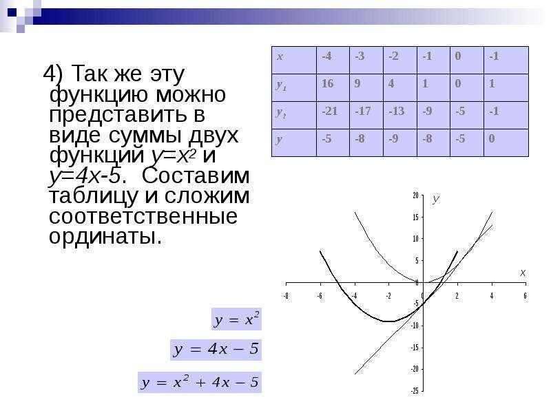 4) Так же эту функцию можно представить в виде суммы двух функций у=х2 и у=4х-5. Составим таблицу и