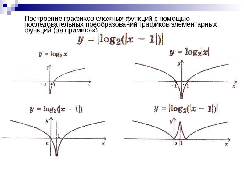 Построение графиков сложных функций с помощью последовательных преобразований графиков элементарных