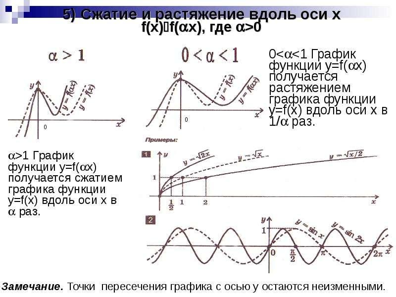 5) Сжатие и растяжение вдоль оси x f(x)f(x), где >0 >1 График функции y=f(x) получается с