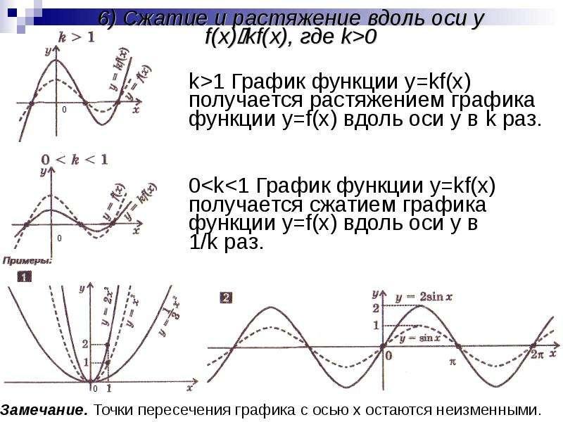 6) Сжатие и растяжение вдоль оси y f(x)kf(x), где k>0 k>1 График функции y=kf(x) получается р