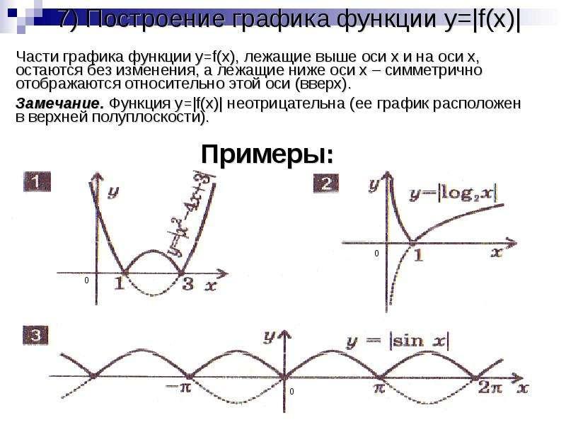 7) Построение графика функции y= f(x)  Части графика функции y=f(x), лежащие выше оси x и на оси x,