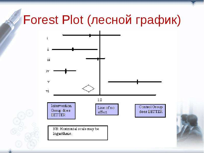 Forest Plot (лесной график)