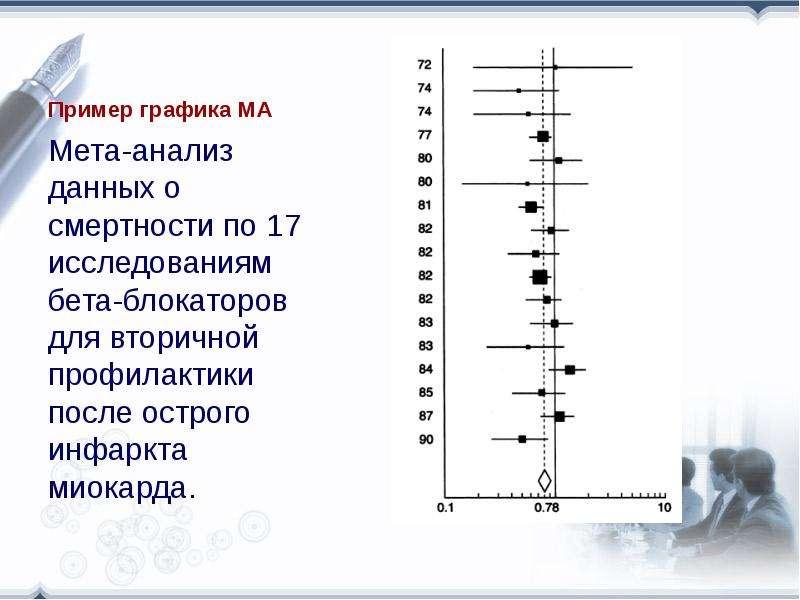 Пример графика МА Мета-анализ данных о смертности по 17 исследованиям бета-блокаторов для вторичной