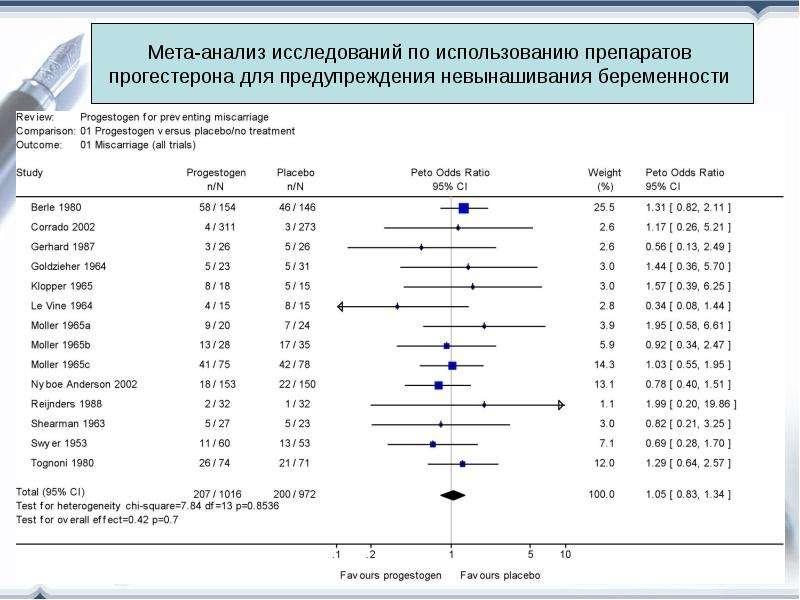 Распределение типов медицинских исследований, рис. 28