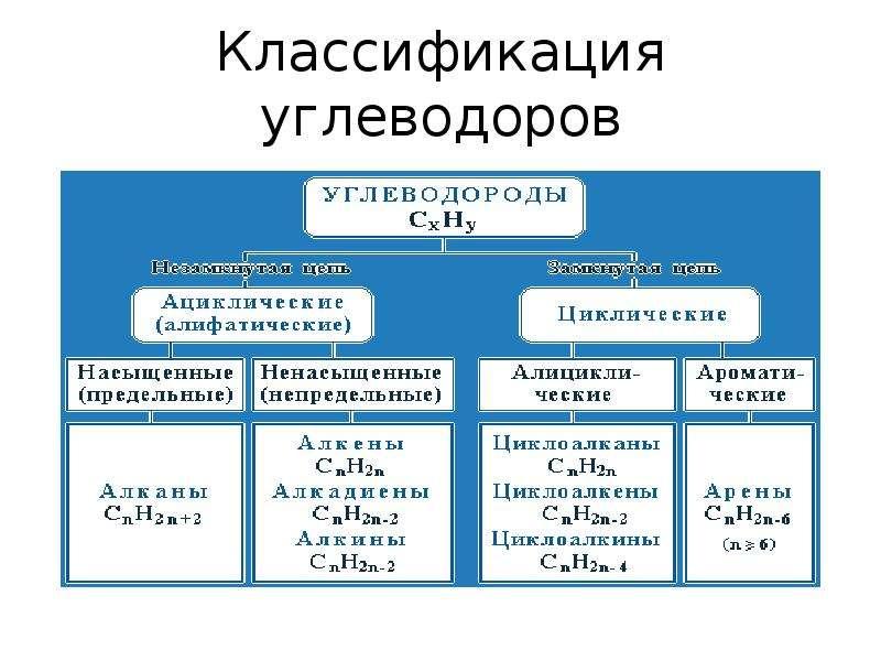 Классификация углеводоров