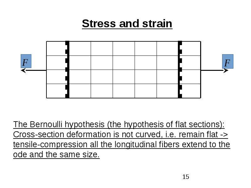 Classification of external forces. Method of section. Stress, рис. 15