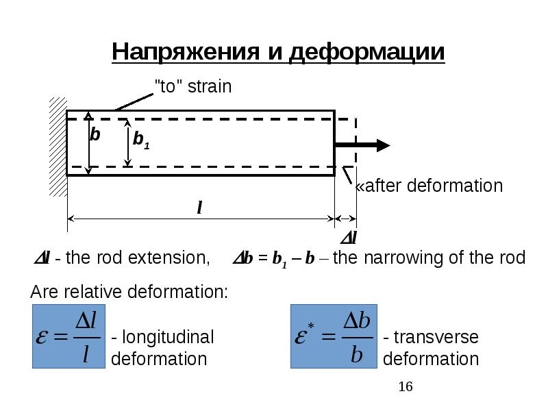 Classification of external forces. Method of section. Stress, рис. 16