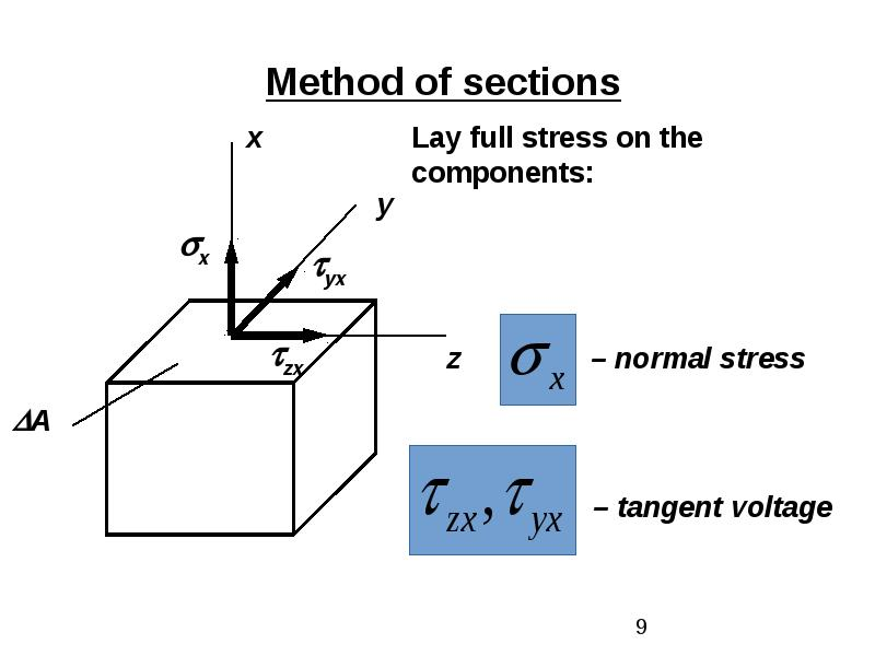 Classification of external forces. Method of section. Stress, рис. 9