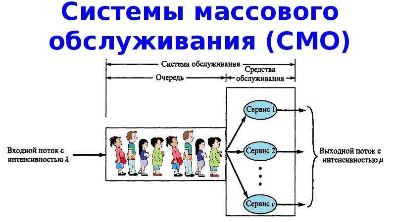Системы массового обслуживания (СМО)